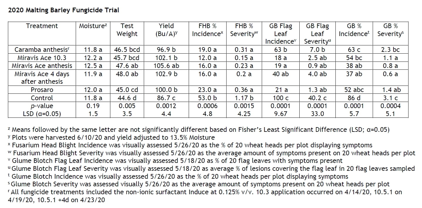 Fungicide Trial Results