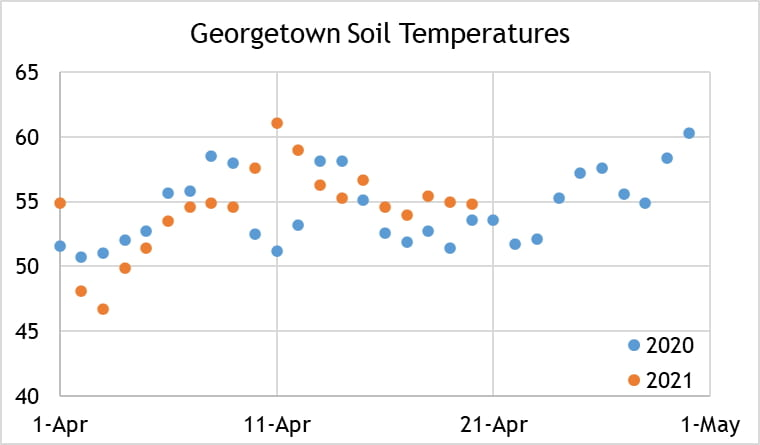 Georgetown soil temperature chart, data explained in the above post