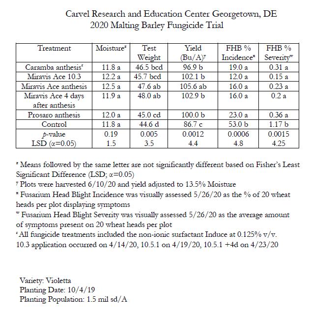 Summary of 2020 Malting Barley Fungicide Efficacy Trial