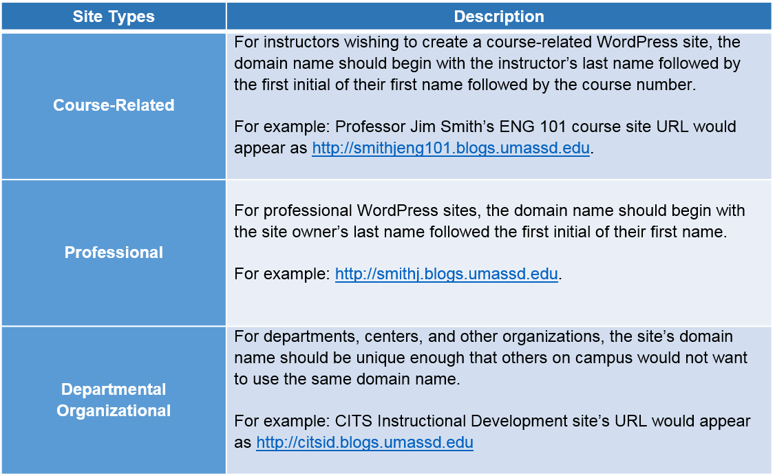 site-types-and-purposes