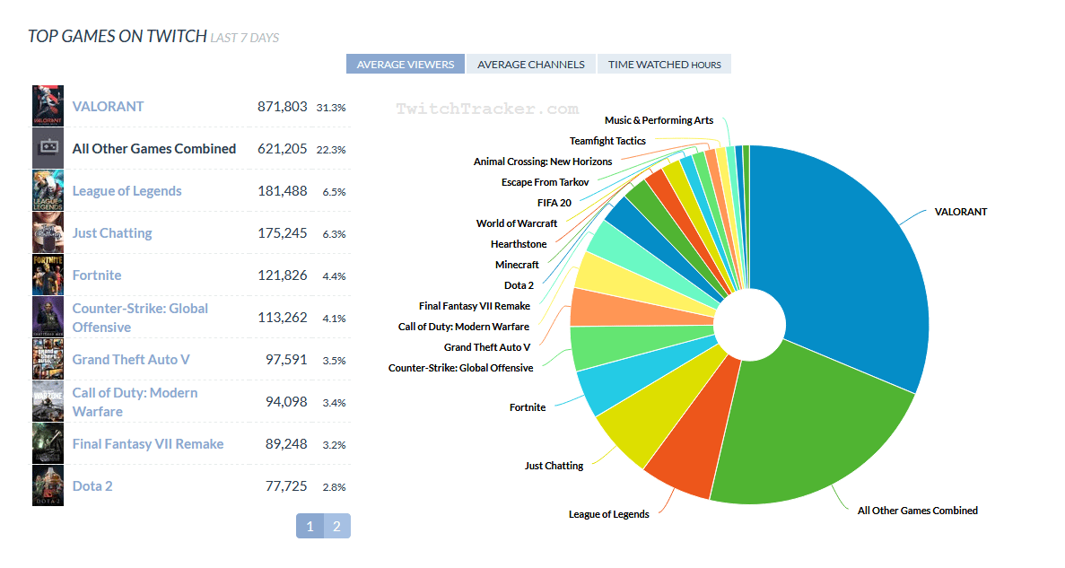 A circle graph of the top games on Twitch organized by average number of viewers.