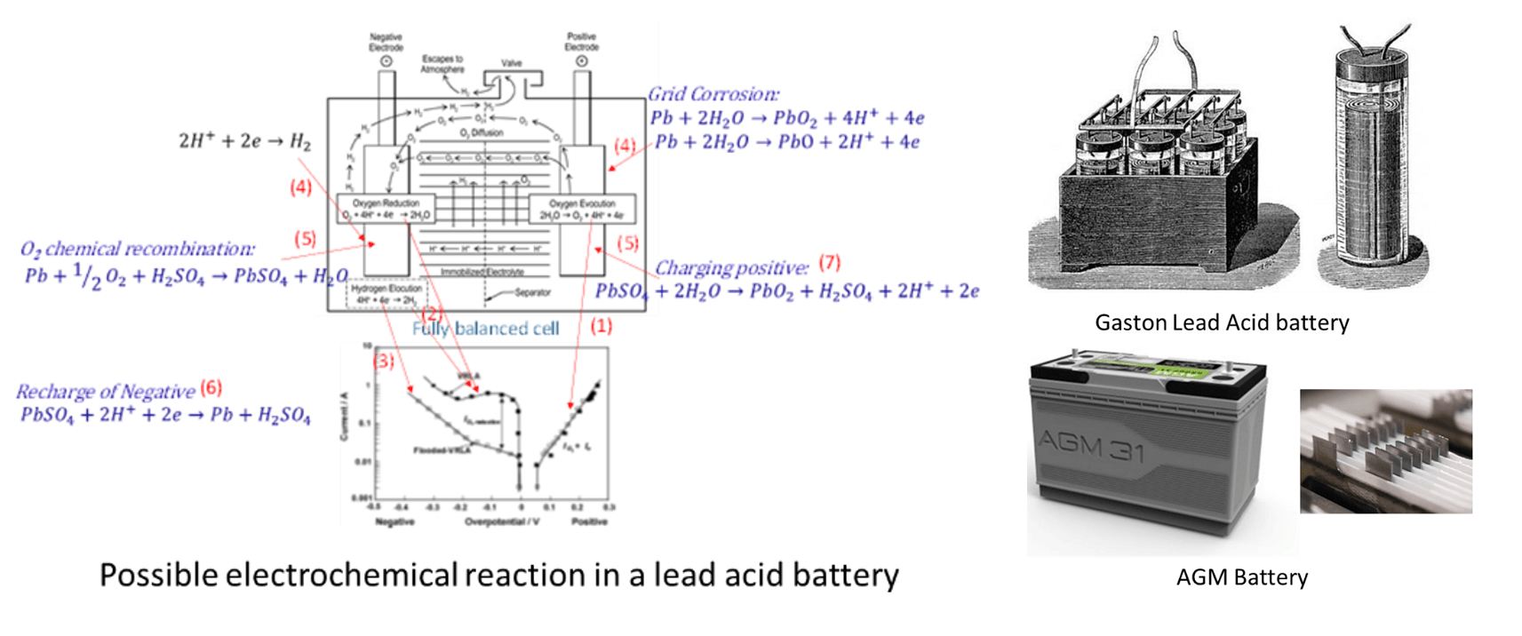 Possible chemical reaction in a lead-acid battery