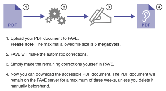 Instructions for PDF accessibility 1. Upload your PDF document to PAVE. Please note: The maximal allowed file size is 5 megabytes. 2. PAVE will make the automatic corrections. 3. Simply make the remaining corrections yourself in PAVE. 4. Now you can download the accessible PDF document. The PDF document will remain on the PAVE server for a maximum of three weeks, unless you delete it manually beforehand.