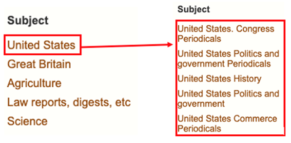 """Example of subject map for """"United States"""" mapping to subjects, """"United States. Congress Periodicals"""", """"United States Politics and government Periodicals"""", """"United States History"""", """"United States Politics and government"""", and """"United States Commerce Periodicals"""""""
