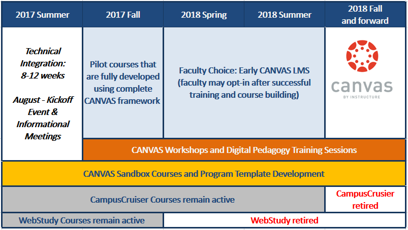 For most faculty, Canvas course development will begin in Fall 2017, but when to start using it will be optional until Fall 2018, when Campus Cruiser will be retired. (Note: WebStudy will be retired sooner, in Spring 2018).