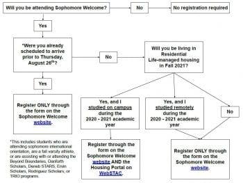 Flowchart explaining how to register for Sophomore Welcome