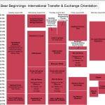 International Transfer & Exchange Student Orientation Schedule