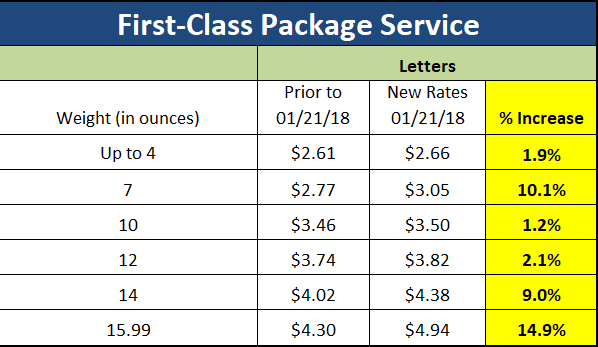 First-Class Mail Single Piece – 1.1% to 21.4% Increase