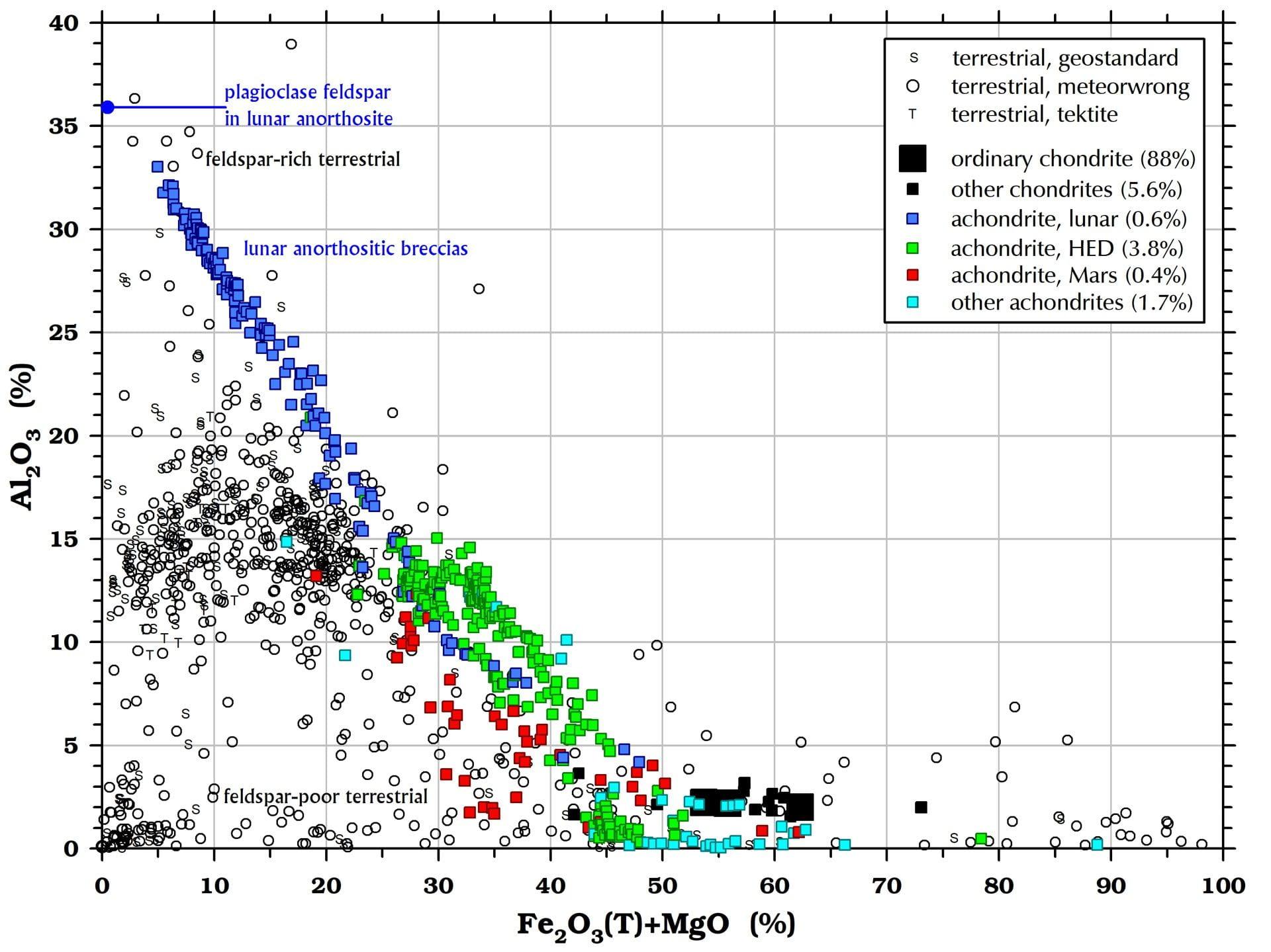 Aluminum (Al2O3) in meteorites and terrestrial rocks