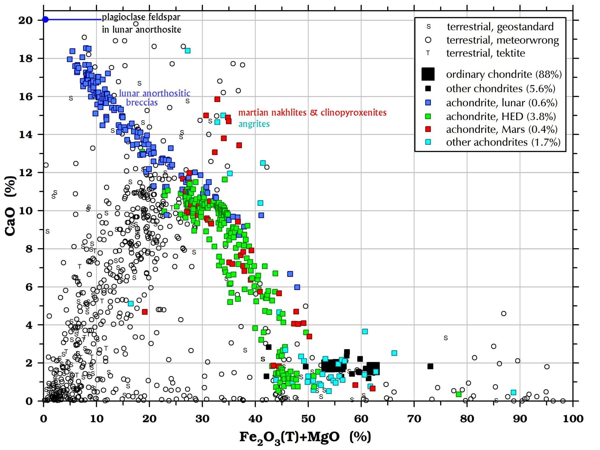 Calcium (CaO) in meteorites and terrestrial rocks