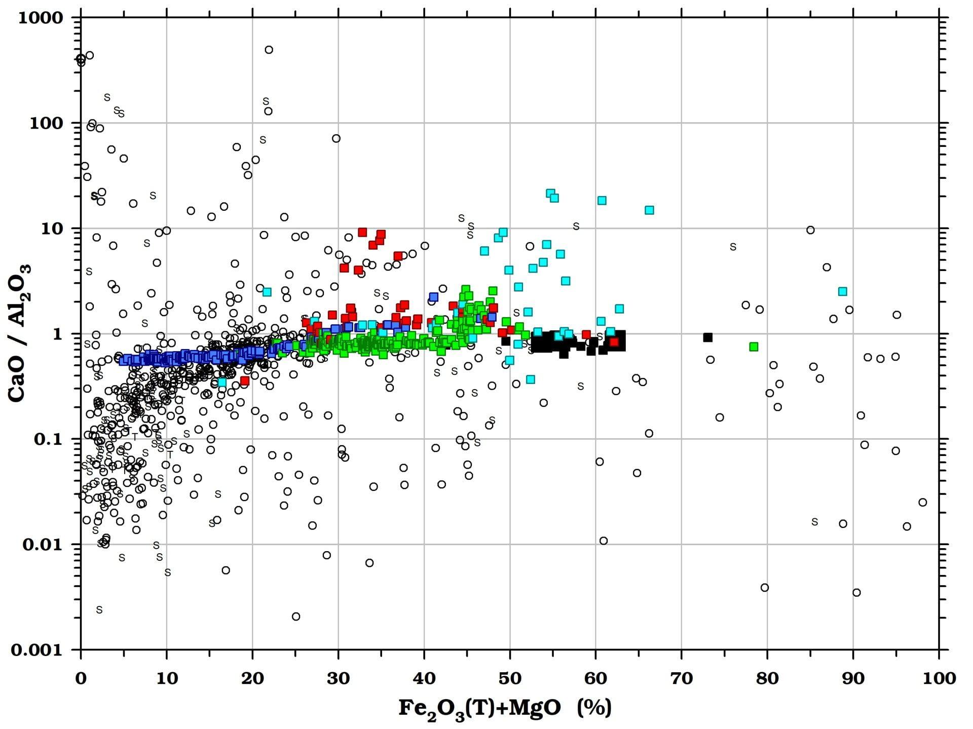 Calcium/aluminum (CaO/Al2O3) in meteorites and terrestrial rocks