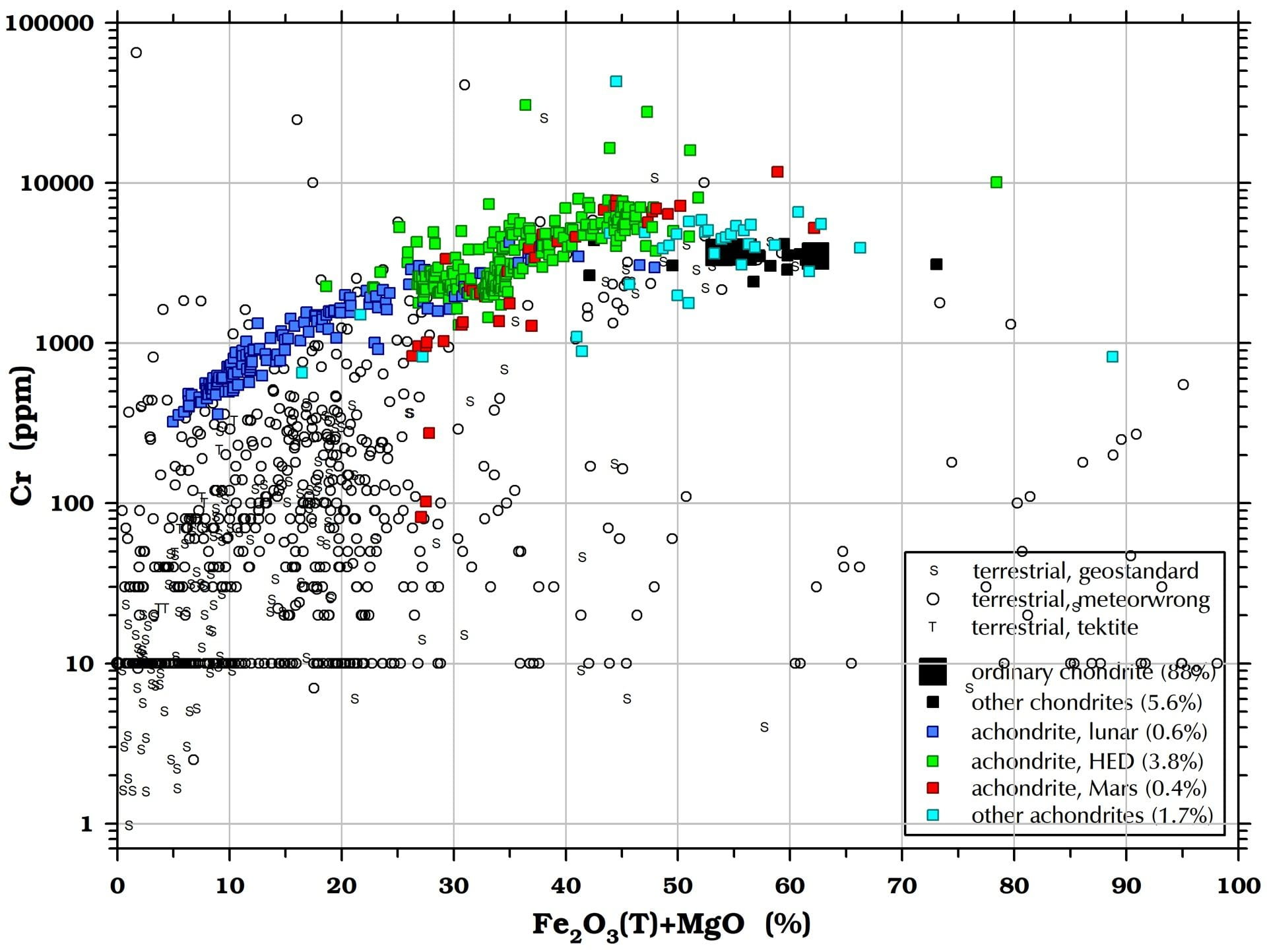 Chromium (Cr) in meteorites and terrestrial rocks