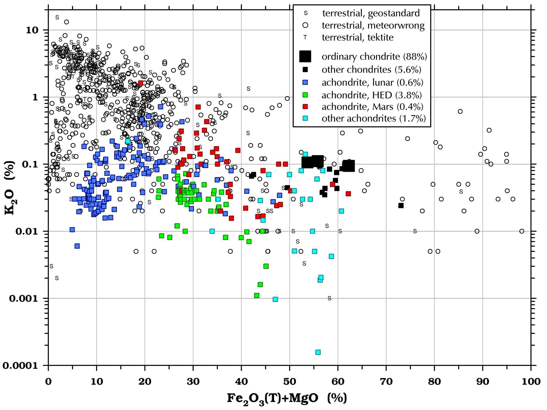 Potassium(K2O) in meteorites and terrestrial rocks