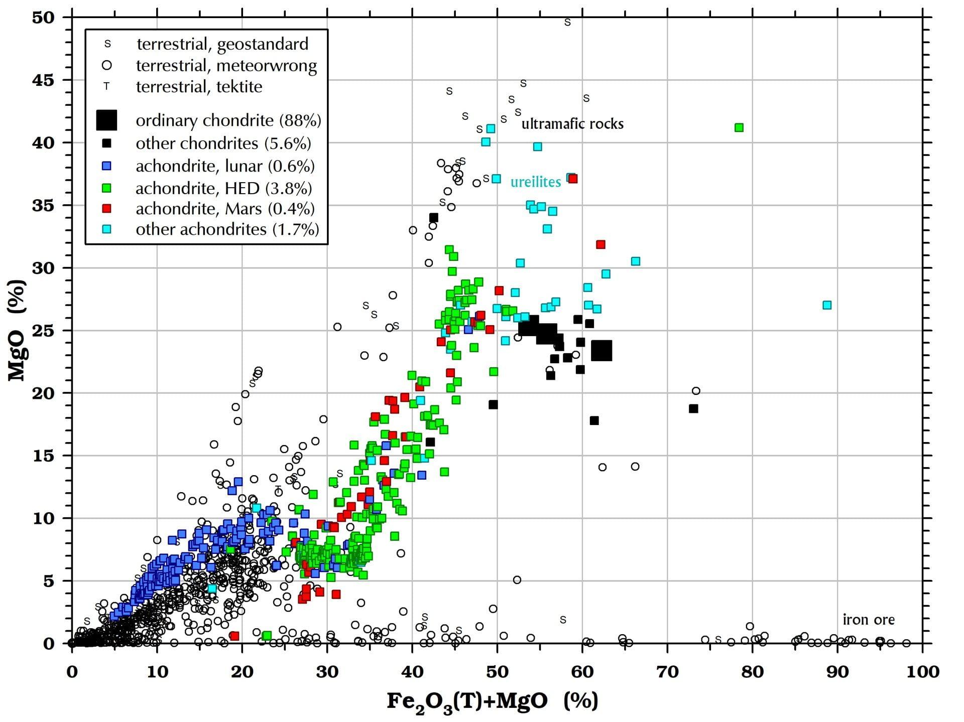 Magnesium (MgO) in meteorites and terrestrial rocks