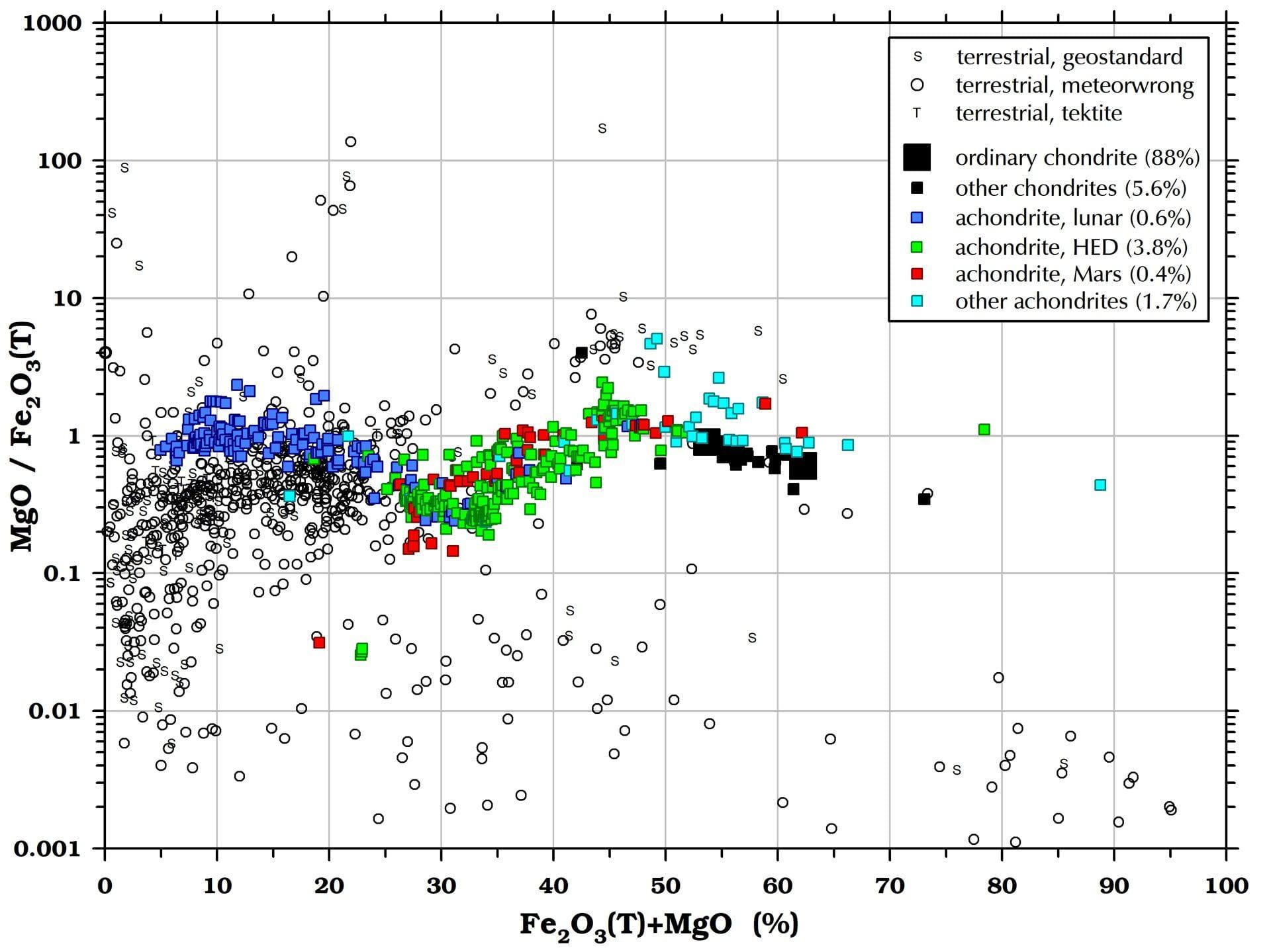 MgO/Fe2O3 in meteorites and terrestrial rocks