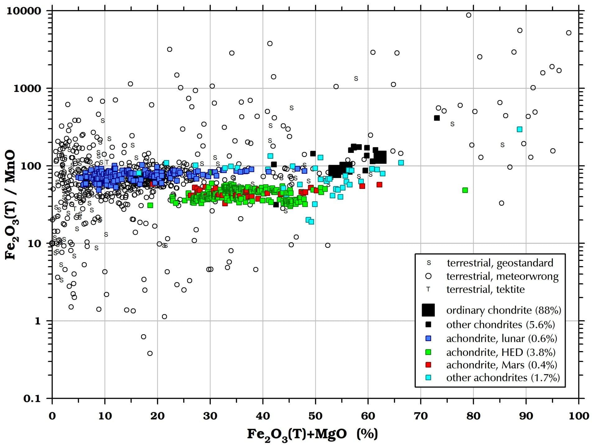 Fe/Mn in meteorites and terrestrial rocks