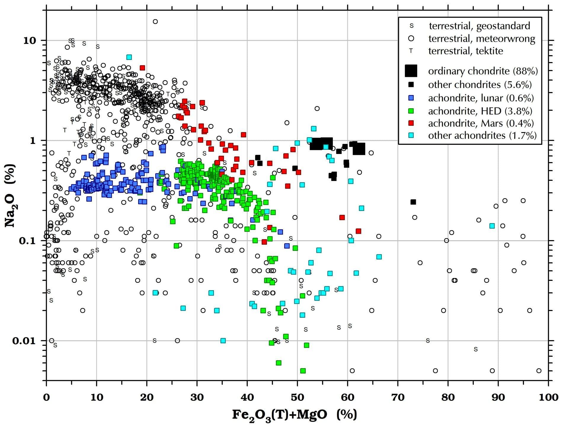 Sodium (Na2O) in meteorites and terrestrial rocks