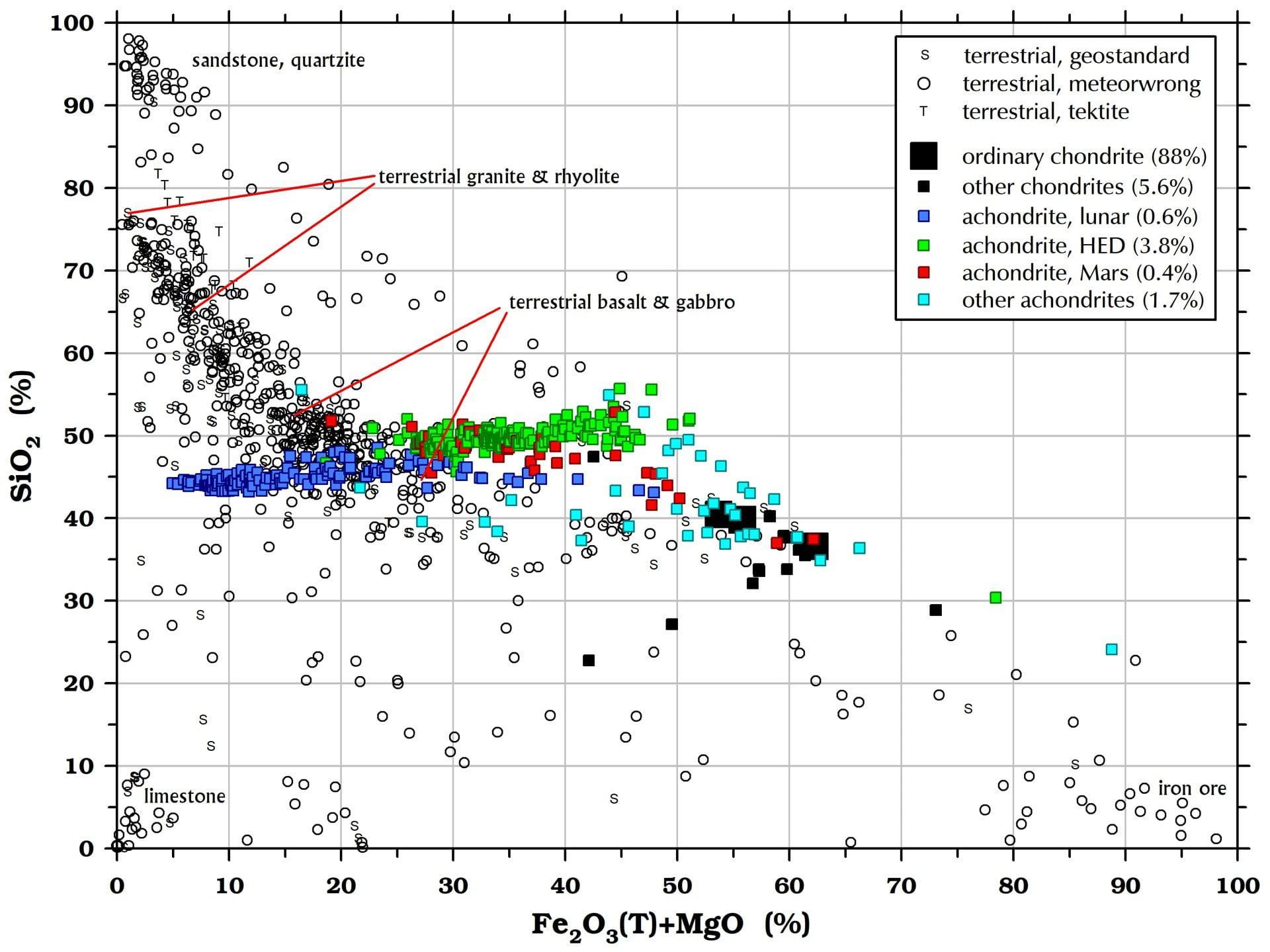 Sodium (SiO2) in meteorites and terrestrial rocks