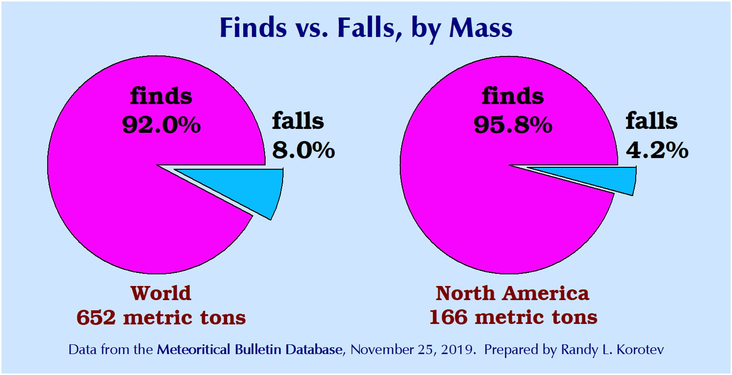 meteorite finds and falls by mass
