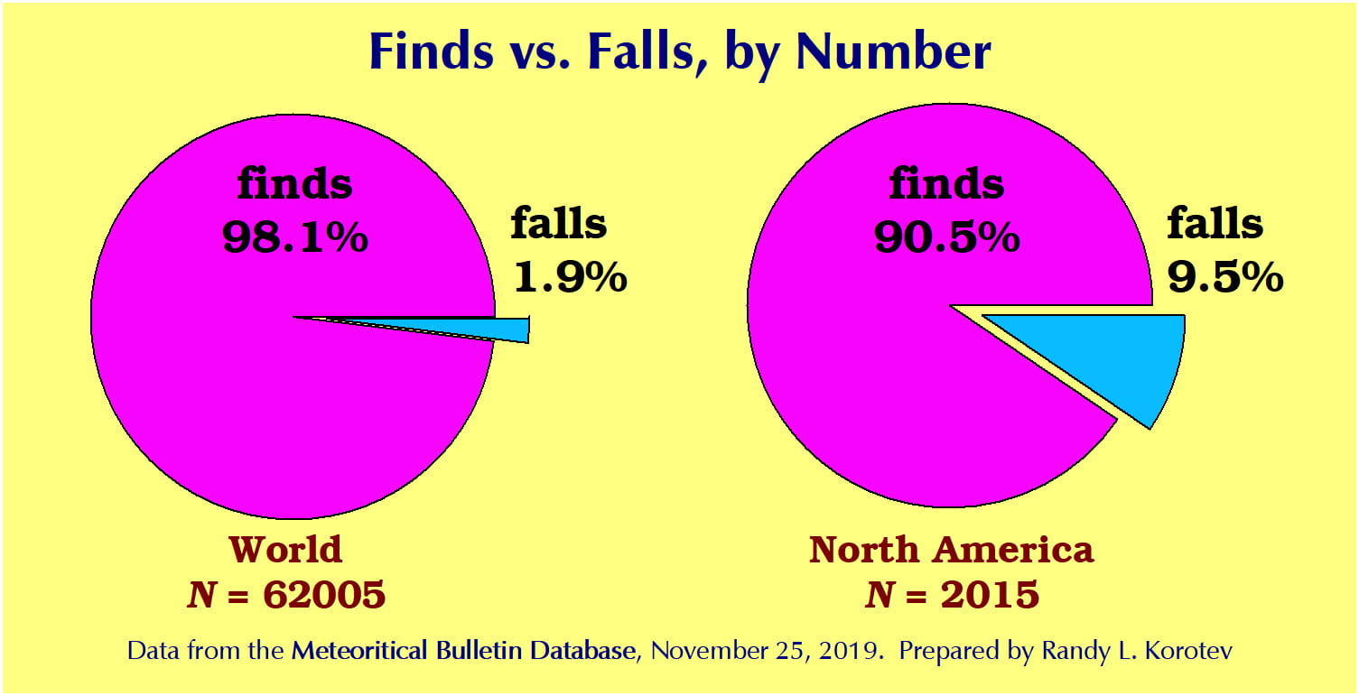 meteorite finds and falls by number