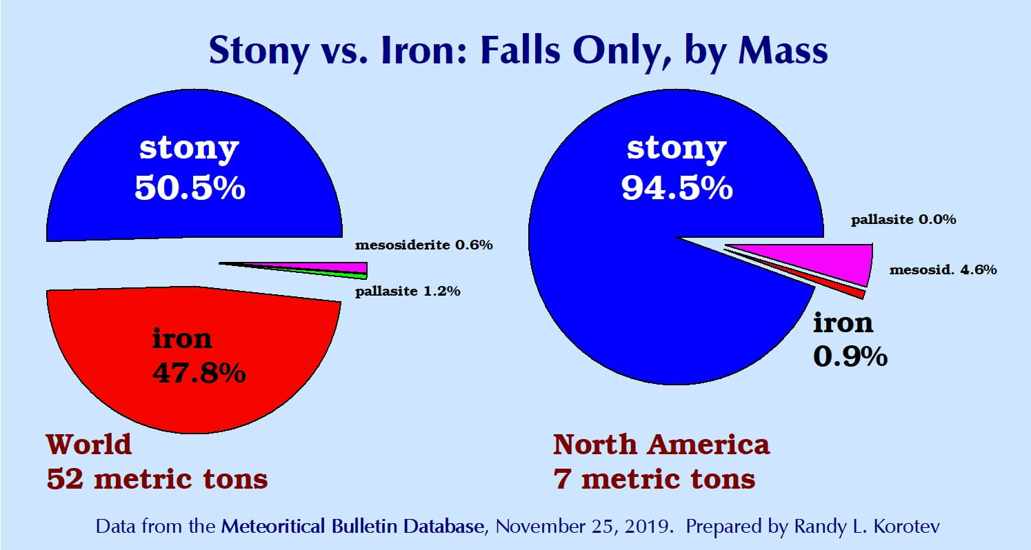 Stony vs. Irons, falls only, by mass