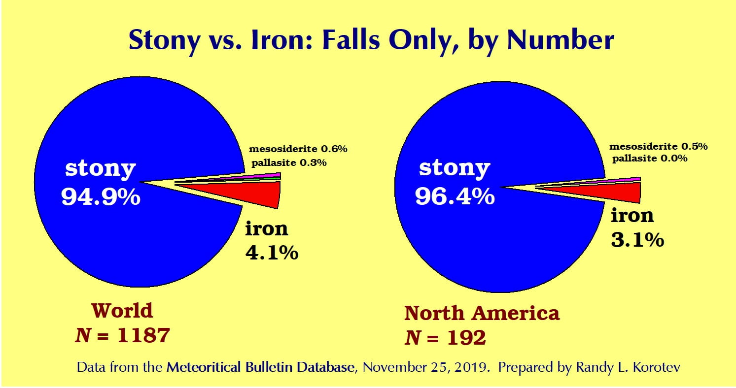 Stony vs. Irons, falls only, by number