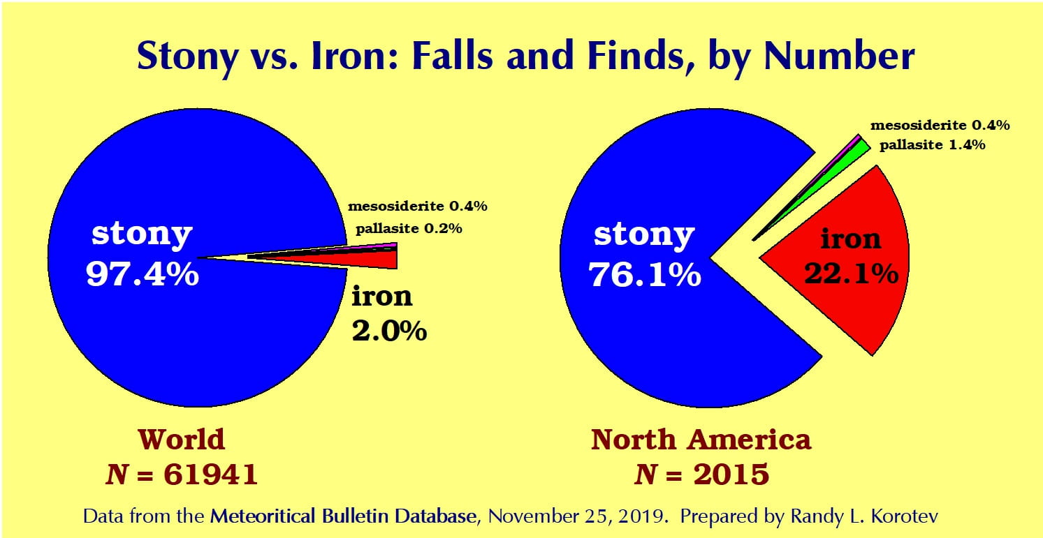 Stony vs. Irons, falls and finds, by number