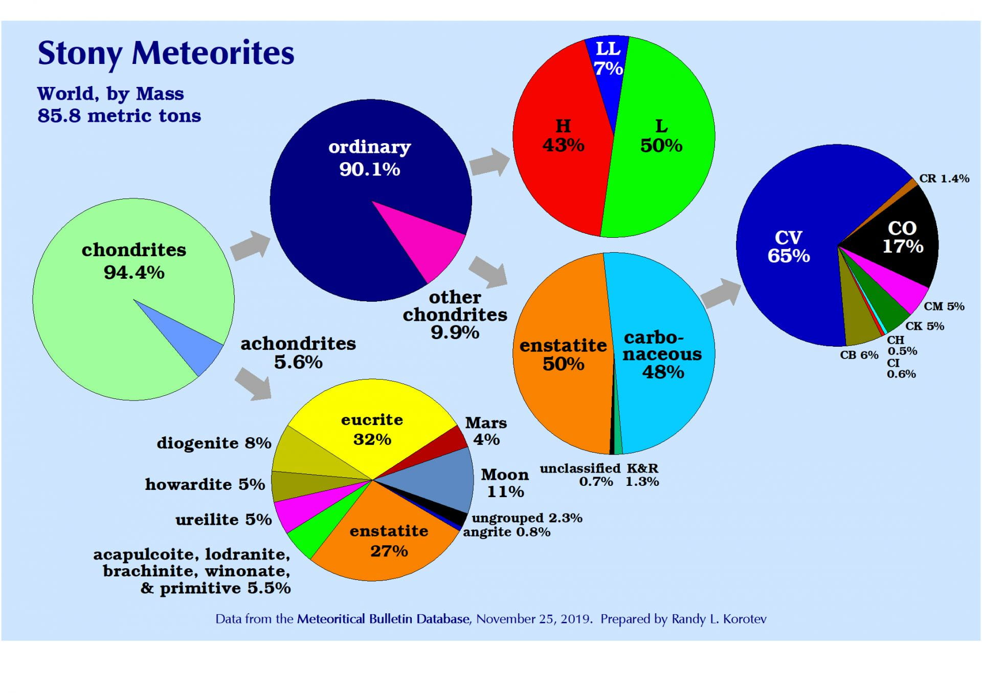 stony meteorite fractions by mass