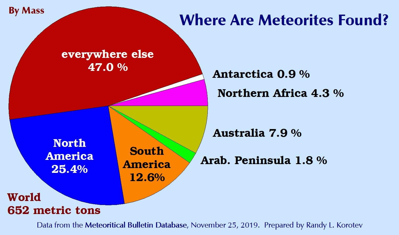 Where are meteorites found?