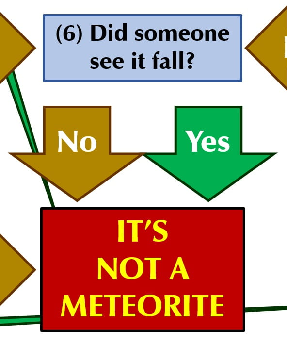 A portion of the Self-Test Check-List. If you saw a meteor and you found a rock, then the rock is not a meteorite.