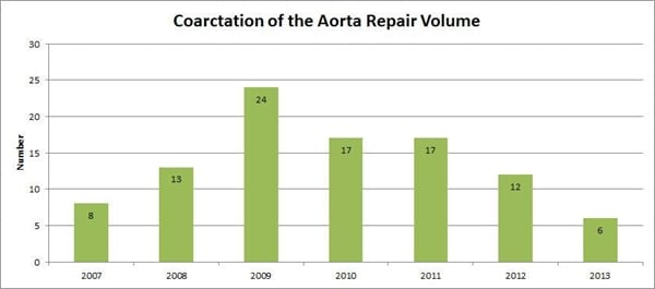 Coarctation Of Aorta Division Of Cardiothoracic Surgery