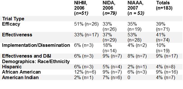 Table 1. Intervention research portfolio summary analysis: NIMH, NIDA and NIAA (NRC/IOM, pp. 533-537) (4)