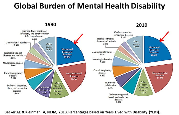 Mental Health Is Global Health Institute For Public Health