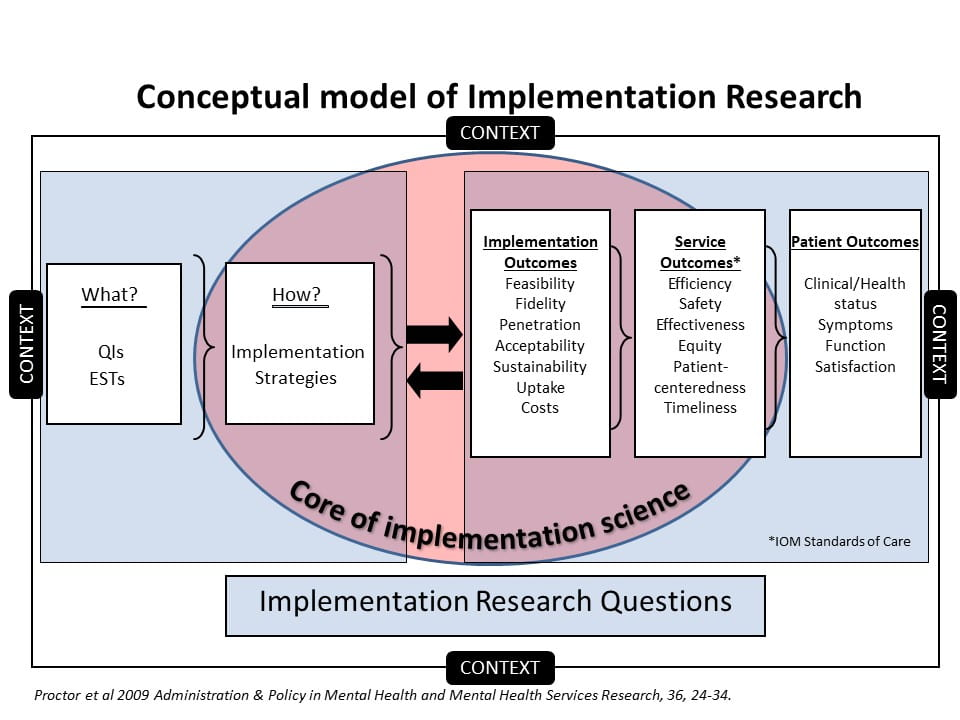 Chen Implementation Research Framework (003) | Institute ...