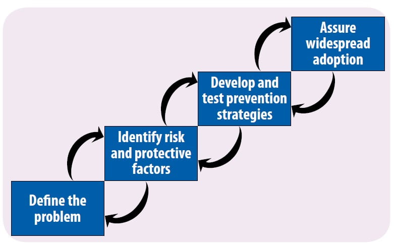 The Public Health Model: Define the problem, identify risk and protective factors, develop and test prevention strategies, assure widespread adoption.