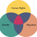 Venn diagram of human rights, gender and migration