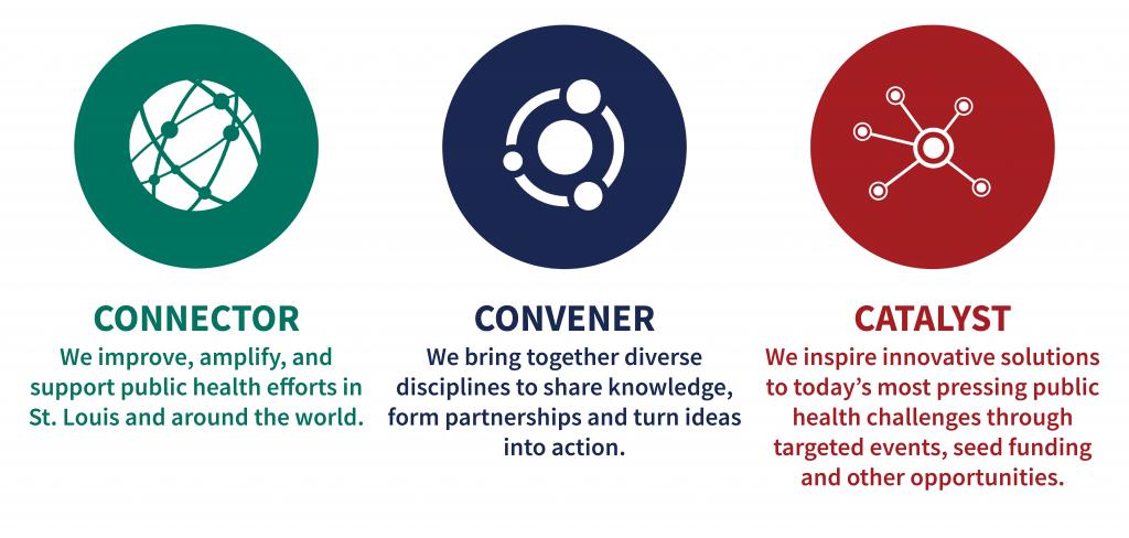 Connect, Convene, C