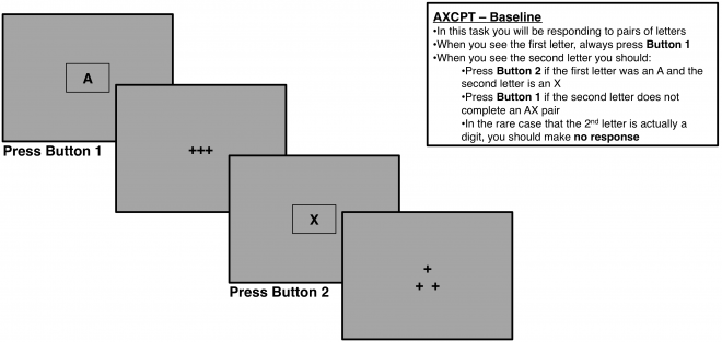 AXCPT Baseline