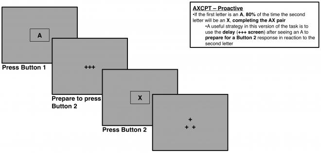 AXCPT Proactive