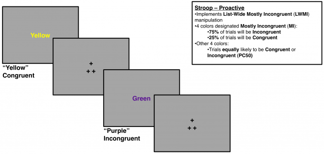Stroop Proactive Table