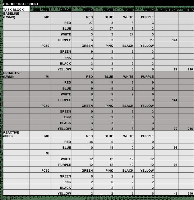 Stroop Trial Count All Tasks