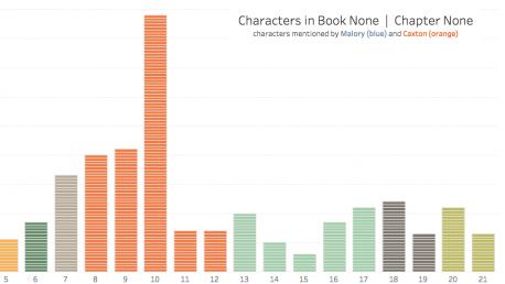 02/16/17 – Visualizing Literature (Part I)