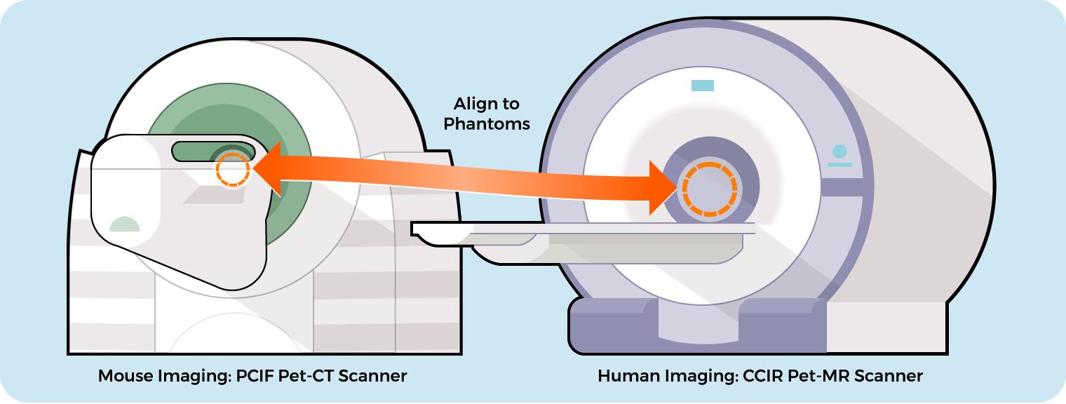 Grant Aim 1: Harmonized Data Protocols