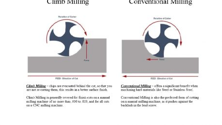 Climb Milling vs Conventional Milling