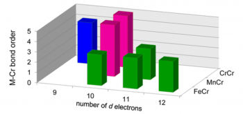 Bond Order / Number of d electrons chart