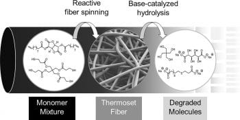 Degradable Thermoset Fibers from Carbohydrate-Derived Diols via Thiol–Ene Photopolymerization