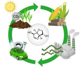 Next-generation polymers: Isosorbide as a renewable alternative