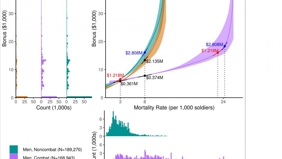 VSL Bid Curves by Subsample
