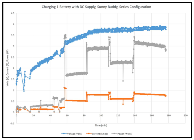 1 Battery Charge DC Graph