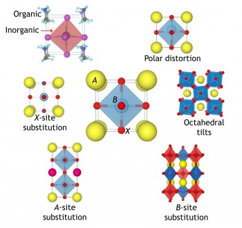 Several aspects of perovskites are shown. A hybrid organic-inorganic perovskite with an organic molecule at the A site. A perovskite with a polar distortion due to displacement of the B site. A perovskite with mixed occupancy at an anion site due to substitution. An example of octahedral tilting in perovskites. A perovskite with layered A-site ordering. A perovskite with rock salt B-site ordering.